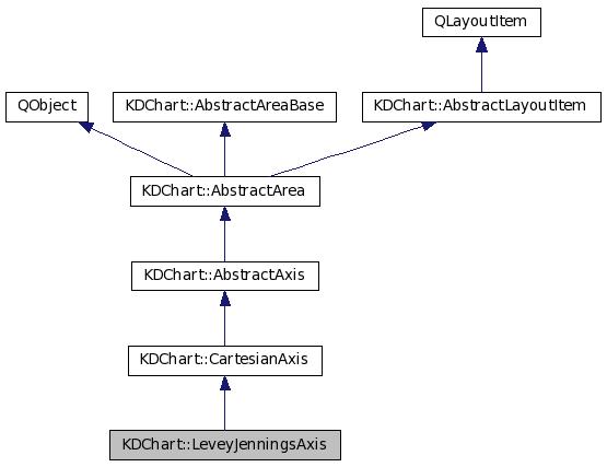 KD Chart 2: KDChart::LeveyJenningsAxis Class Reference
